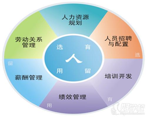 六指陶笛曲谱南山南-人力资源管理六大模块是通过模块划分的方式对企业人力资源管理工作